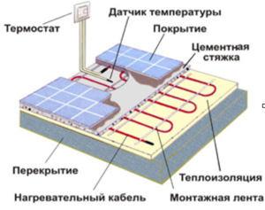 Основой для систем отопления теплый пол Thermo служит нагревательная секция, в качестве которой выступает...